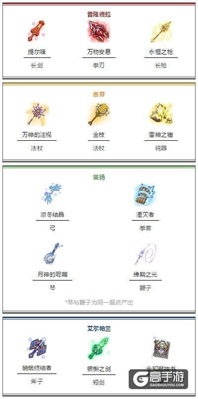 仙境传说RO新服「梦想天空」首次公会战5月9日正式打响!